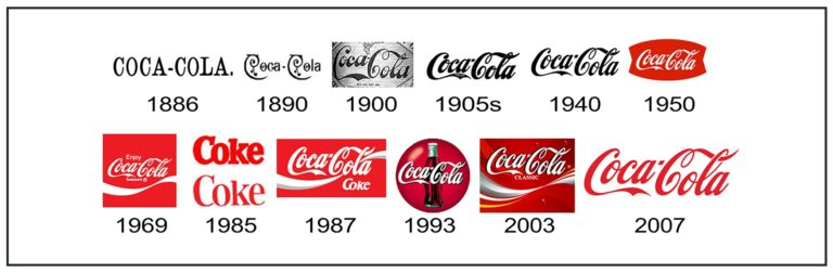 Coca Cola Logo Design History