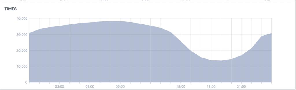 Key times to post graph