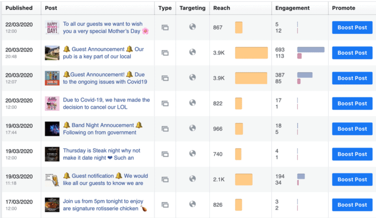 Review of social media engagement